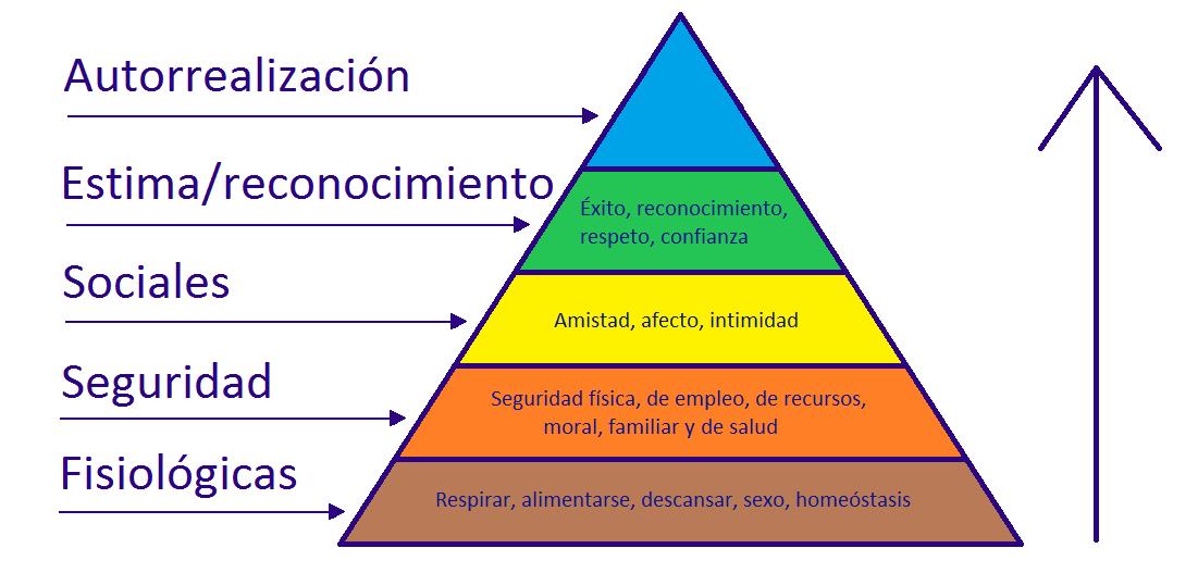 ¿Por Qué Maslow? Como usar su Teoria para Permanecer en el Poder por Siempre por Juan Rodulfo
