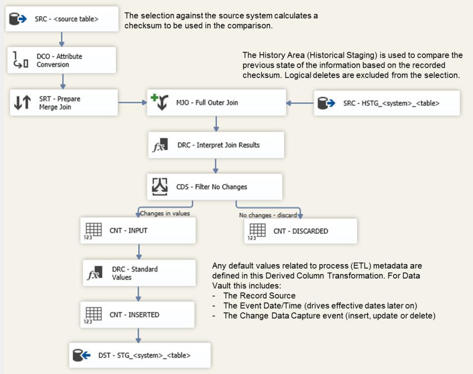 DV_implementation_step_1_full_outer_join