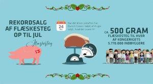 Danish Crown sætter rekord for salget af flæskestege i ugerne op til jul