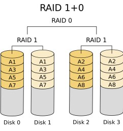 raid 50 or raid 5 0 non consumer this type consists of a series of raid 5 groups and striped in raid 0 fashion to improve raid 5 performance without  [ 1000 x 1000 Pixel ]