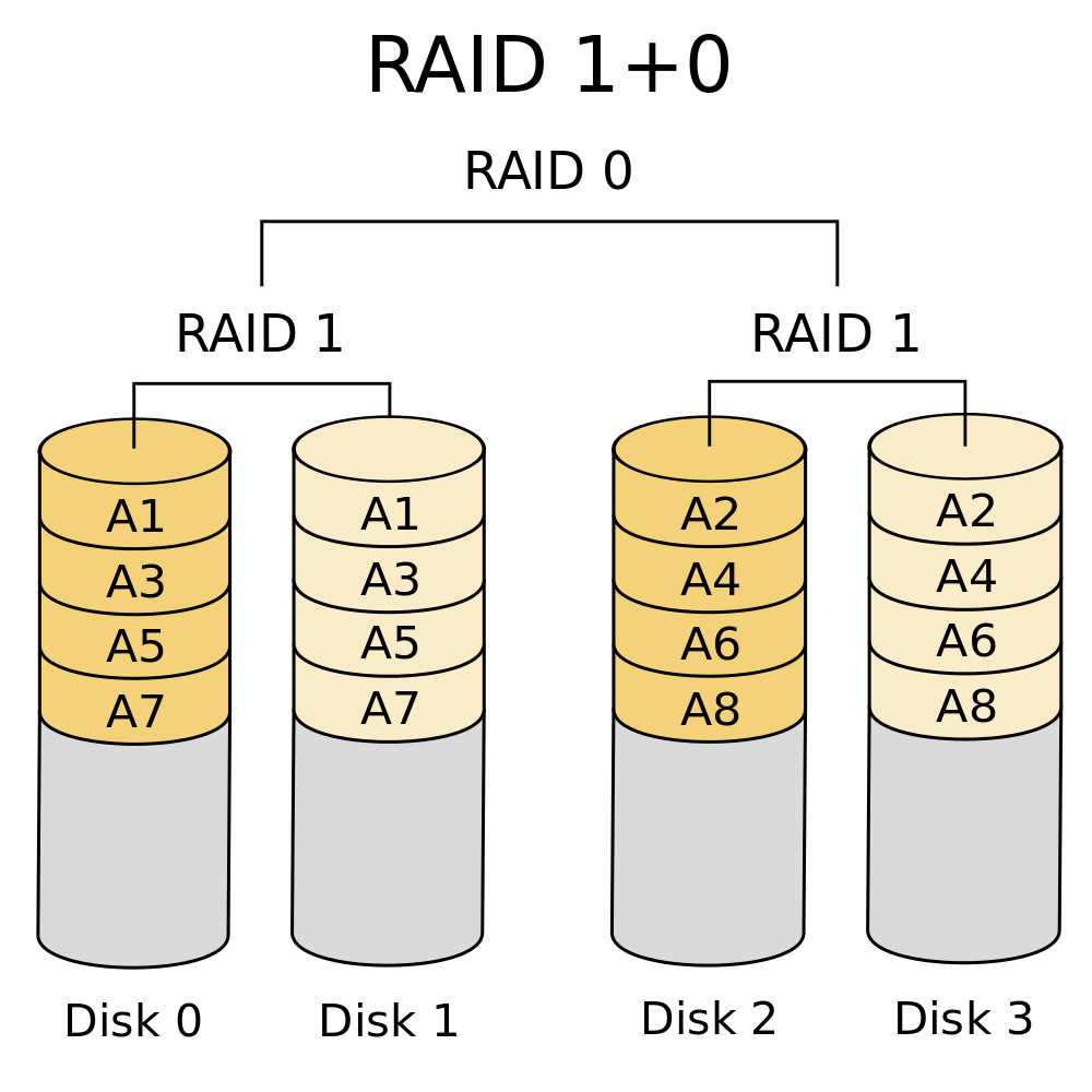 hight resolution of raid 50 or raid 5 0 non consumer this type consists of a series of raid 5 groups and striped in raid 0 fashion to improve raid 5 performance without