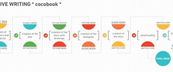 cocobook_plan