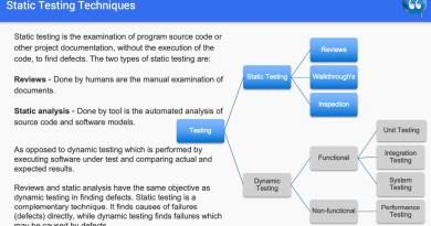 Chapter 3 - Static Testing - ISTQB Free SlideShow
