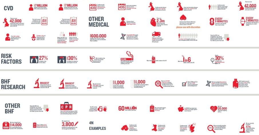 British Heart Foundation Infographic of Statistics