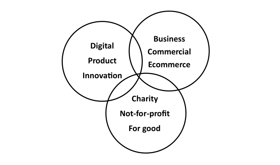 Positioned at the intersection between digital, product, innovation and business, commercial, ecommerce, and charity, not-for-profit, for good.