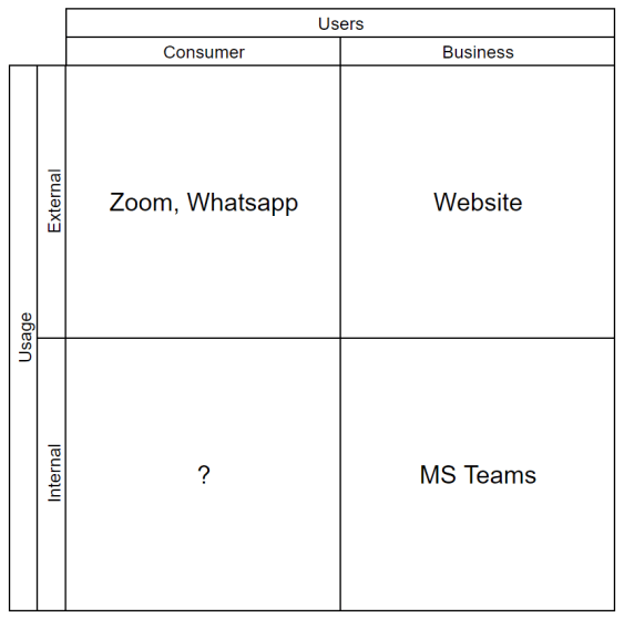 Matrix of product types