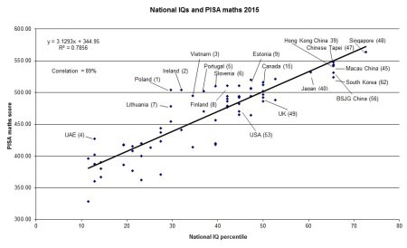 national-iqs-and-pisa-update