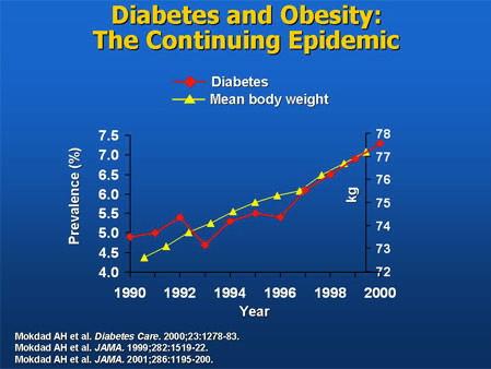 Diabetes_Obesity