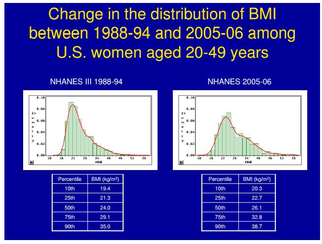 bmi age women