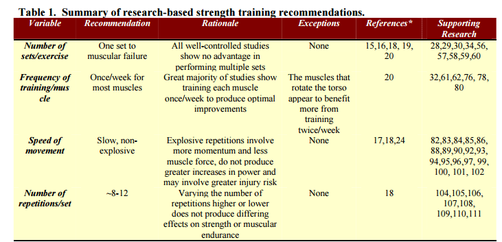 strength training recommendations