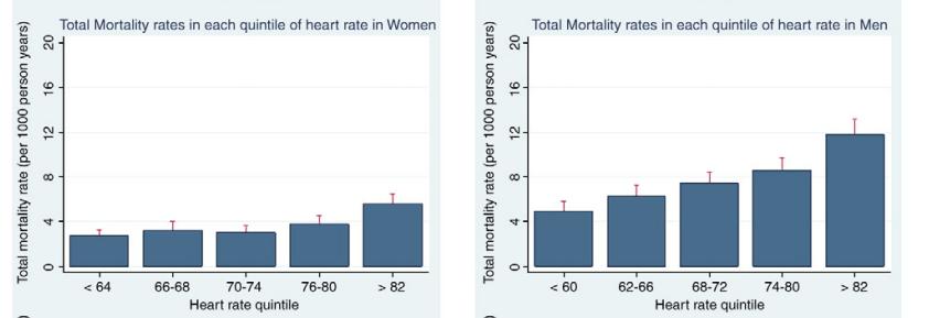 mortality rhr