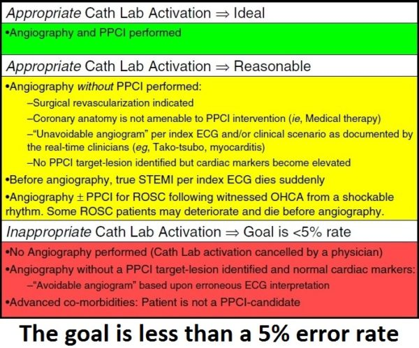 appropriate-cath-lab-activation-1