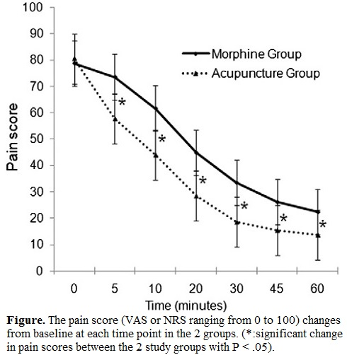 Acupuncture versus intravenous morphine in the management of acute pain in the emergency department 1 with caption
