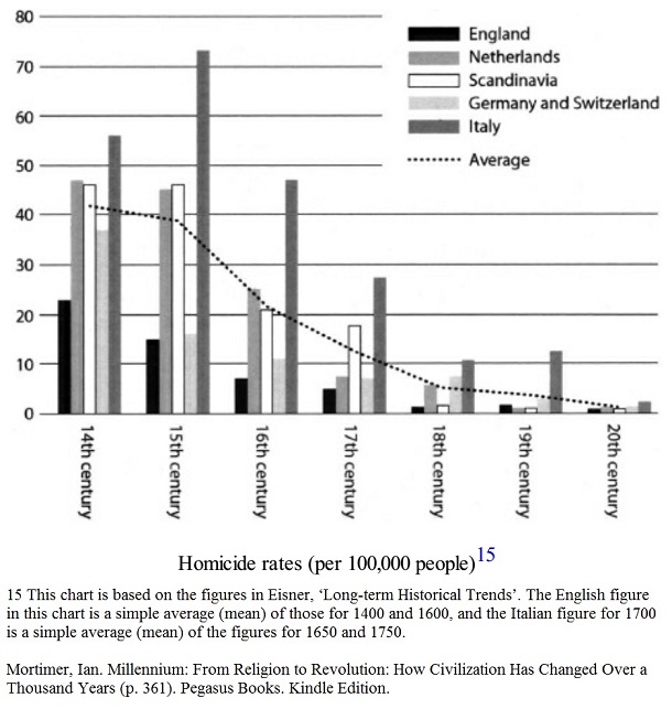 Homicide rates (per 100,000 people) 14th - 20th centuries - Millennium by Ian Mortimer a
