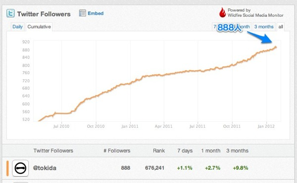 Comparison of  tokida on Twitter | Wildfire Social Media Monitor