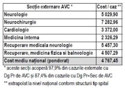 Figura 6. Costurile pentru tratarea unui AVC