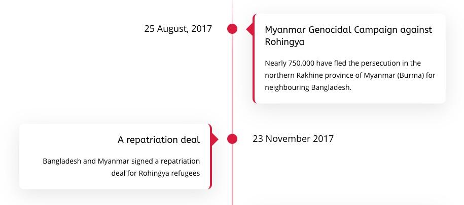 Timeline: Rohingya repatriation 2017 to Now