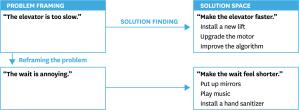 Problem Reframing