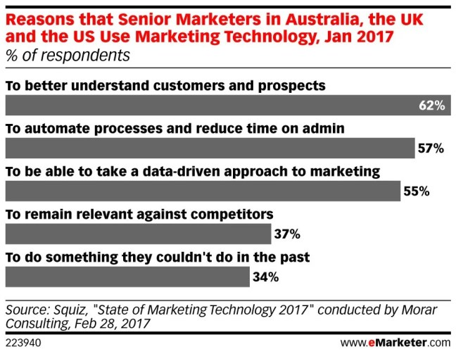 Reasons to use MarTech - Know your customer using power of data and automate marketing