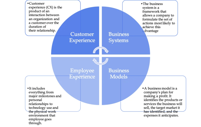 Digital Transformation is focused on CX, EX, Business Systems and Models