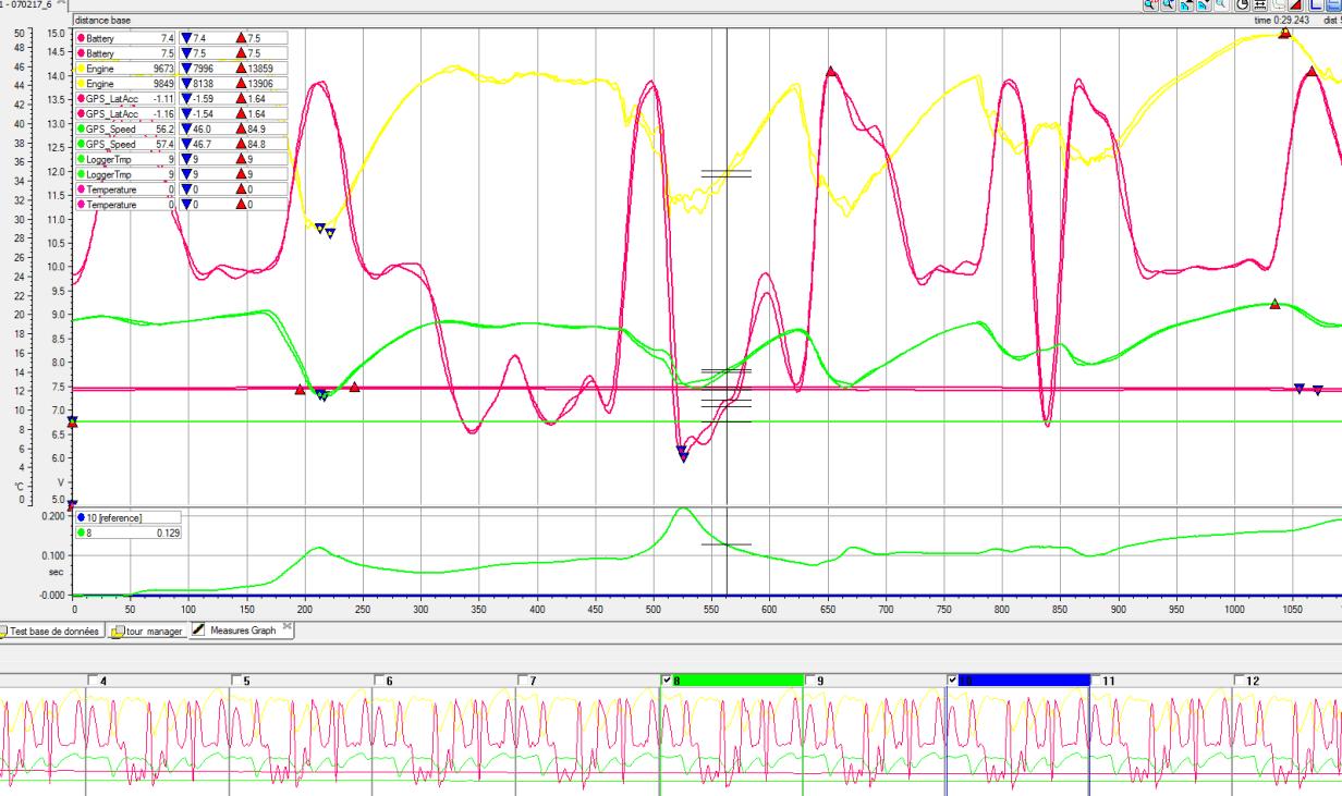 La puissance de l'analyse des données pour le coaching karting