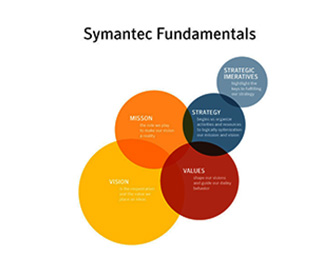 Symantec - Employee Engagement Strategy image box 1