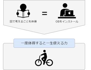 OSでの例え 図解