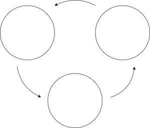 ループの型