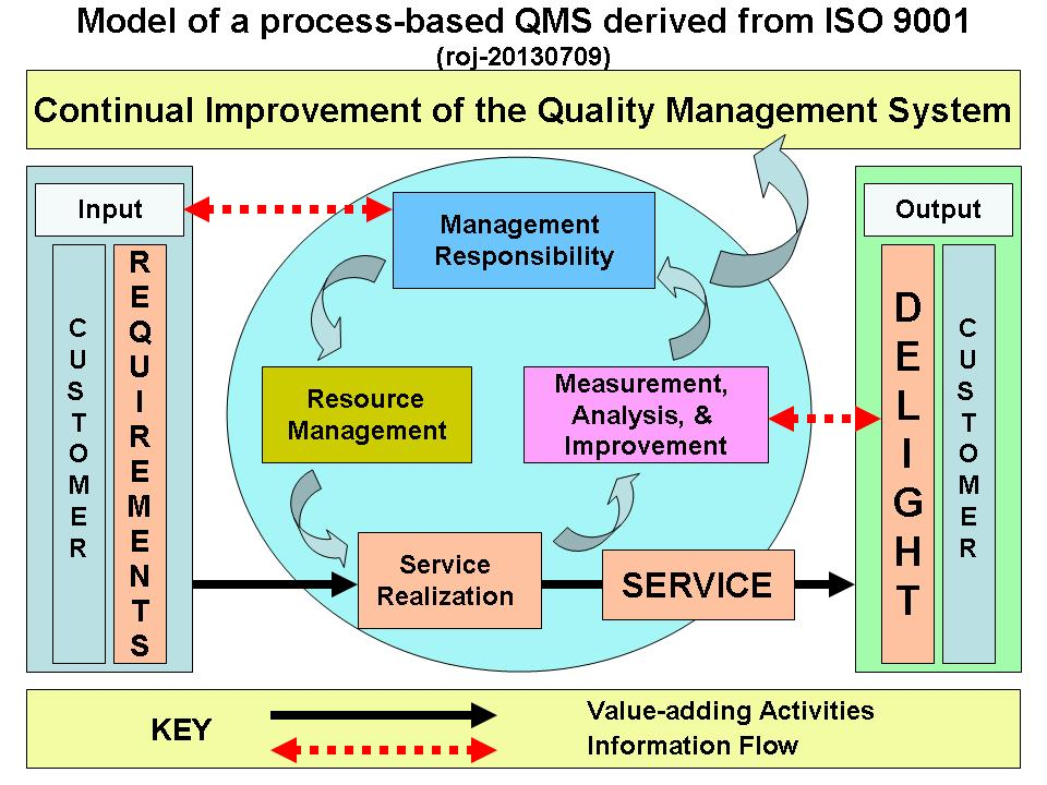 Hr Diagram Lab Activities Model Of A Process Based Quality Management System