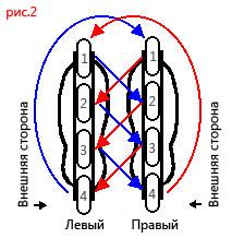 Ротация колес 4-1-2-3