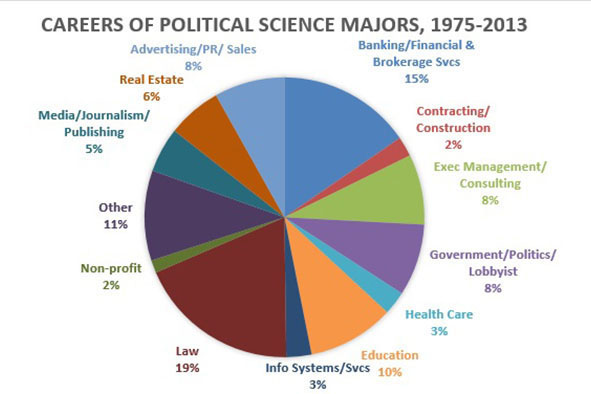 Careers In Political Science  Current Students