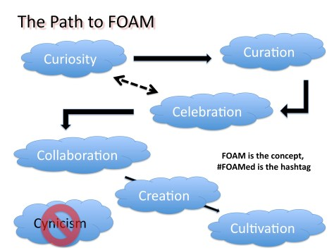 Path to FOAM