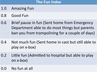 The Fun Index