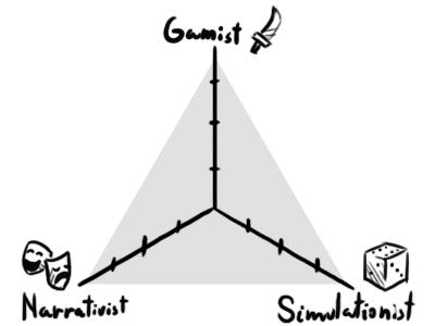 Explicamos la teoría GNS para juegos de rol.
