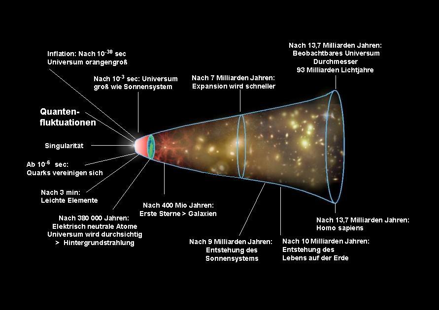 Stephen Hawking Universum