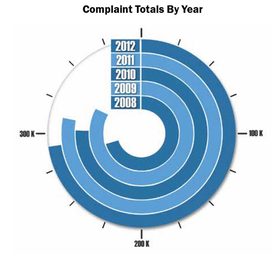 U.S. Government IC3 Complaints
