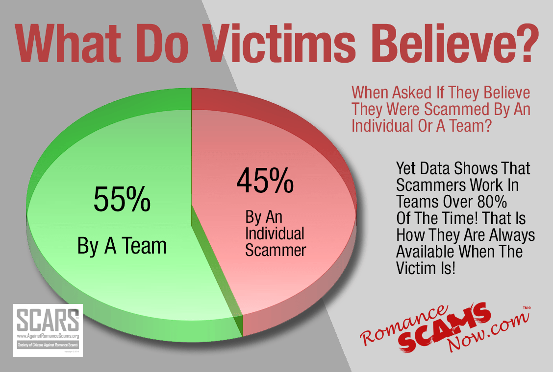 What Do Victims Believe? - Teams