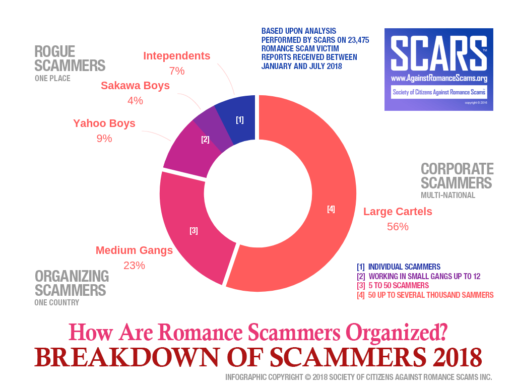 Scammers Organization Breakdown 2018