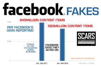 Facebook Fakes It Acted Upon Infographic