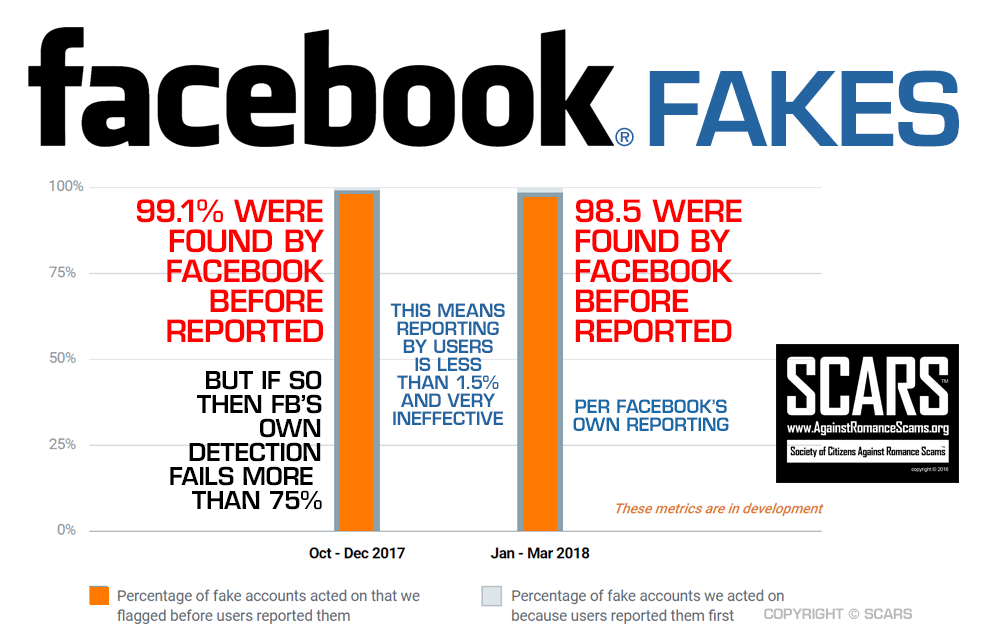 Facebook Fakes It Detected Automatically Infographic