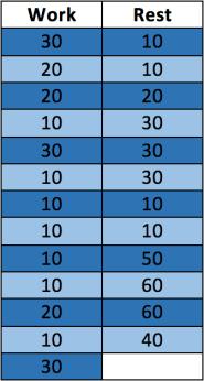 RFS HIIT Chart