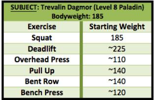 trevalin's century sets starting weights