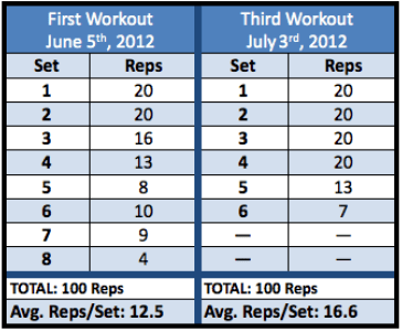 roman's century sets workouts