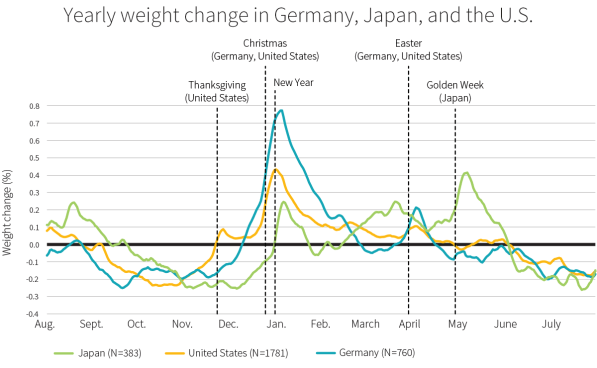 Yearly Weight Change in Germany, Japan, and the U.S.
