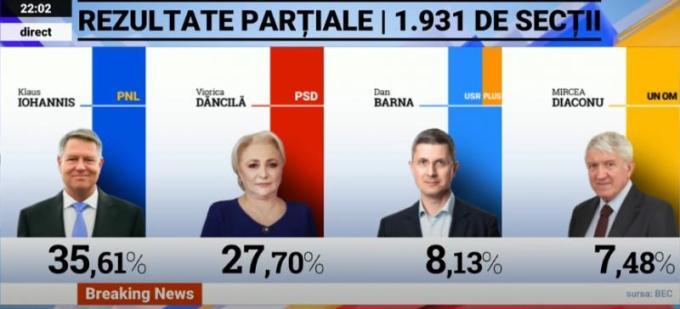 Primele rezultate parțiale România, 5,800 de secții numărate. Cum stau Iohannis, Barna și Viorica 1