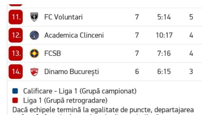 """Record. FCSB și Dinamo ocupă ultimele locuri în clasament. Gabi Balint: """"Cea mai severa infrangere in campionat am suferit-o in 1981 in meciul FC Baia Mare - Steaua 5-0. Deci se poate si mai rau...😎"""" 1"""