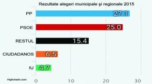 Rezultate alegeri municipale şi regionale 2015