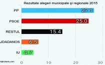 Partidul Popular din Spania, la mila alianţelor după alegerile municipale şi regionale
