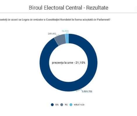 Rezultate referendum 2018
