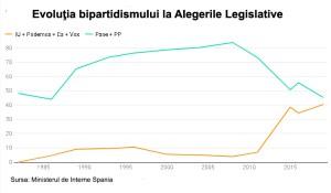 Evouţia bipartidismului la Alegerile Legislatie din Spania